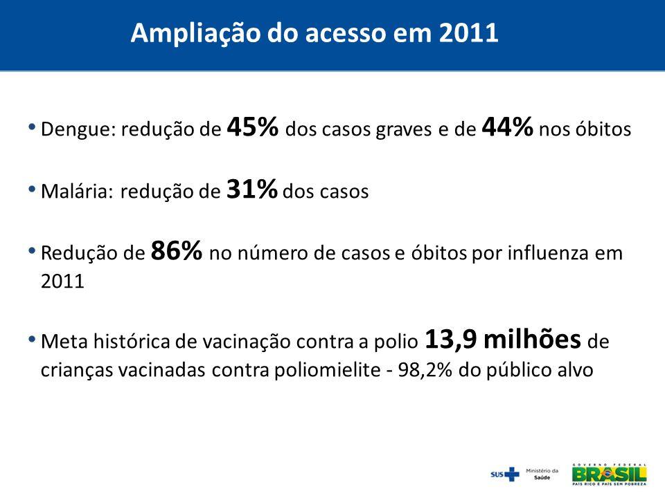Ampliação do acesso em 2011Dengue: redução de 45% dos casos graves e de 44% nos óbitos. Malária: redução de 31% dos casos.