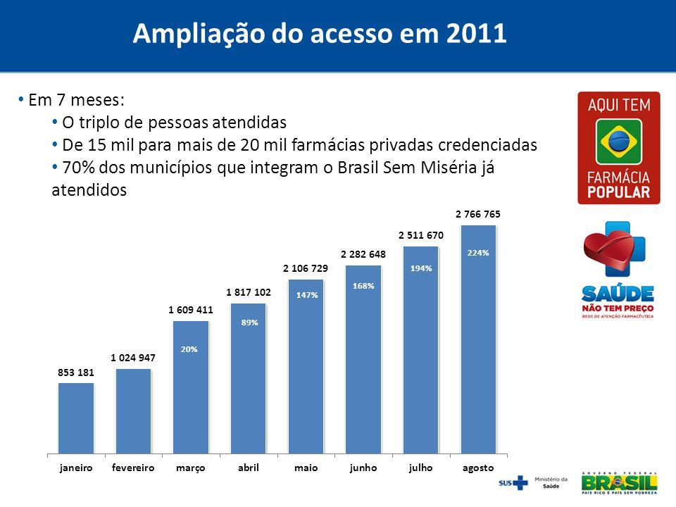 Ampliação do acesso em 2011 Em 7 meses: O triplo de pessoas atendidas