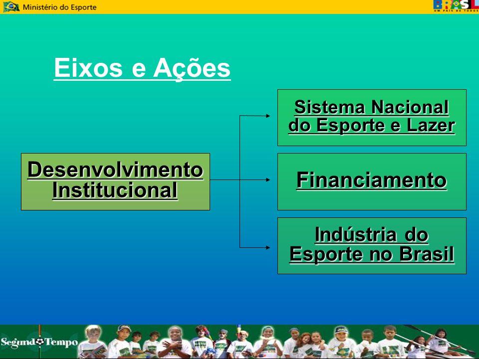 Eixos e Ações Desenvolvimento Financiamento Institucional Indústria do