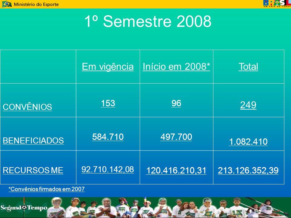1º Semestre 2008 249 Total Início em 2008* Em vigência 213.126.352,39