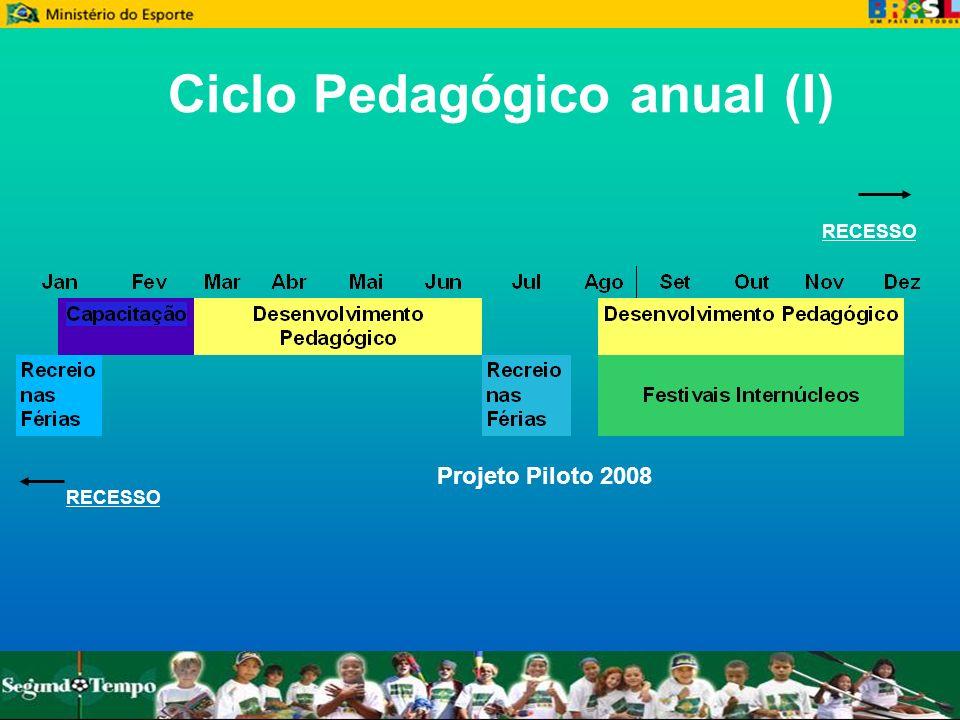 Ciclo Pedagógico anual (I)