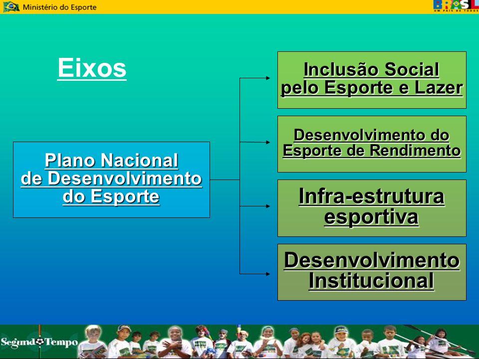 Eixos Infra-estrutura esportiva Desenvolvimento Institucional