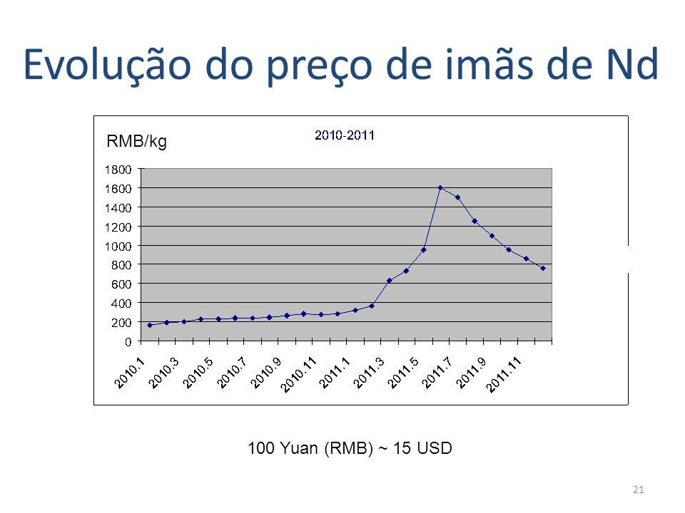 Evolução do preço de imãs de Nd