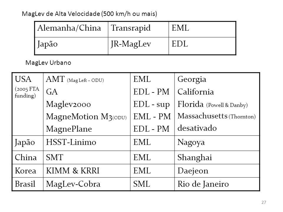 Florida (Powell & Danby) desativado Japão HSST-Linimo Nagoya China SMT