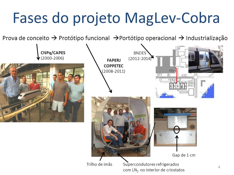 Fases do projeto MagLev-Cobra