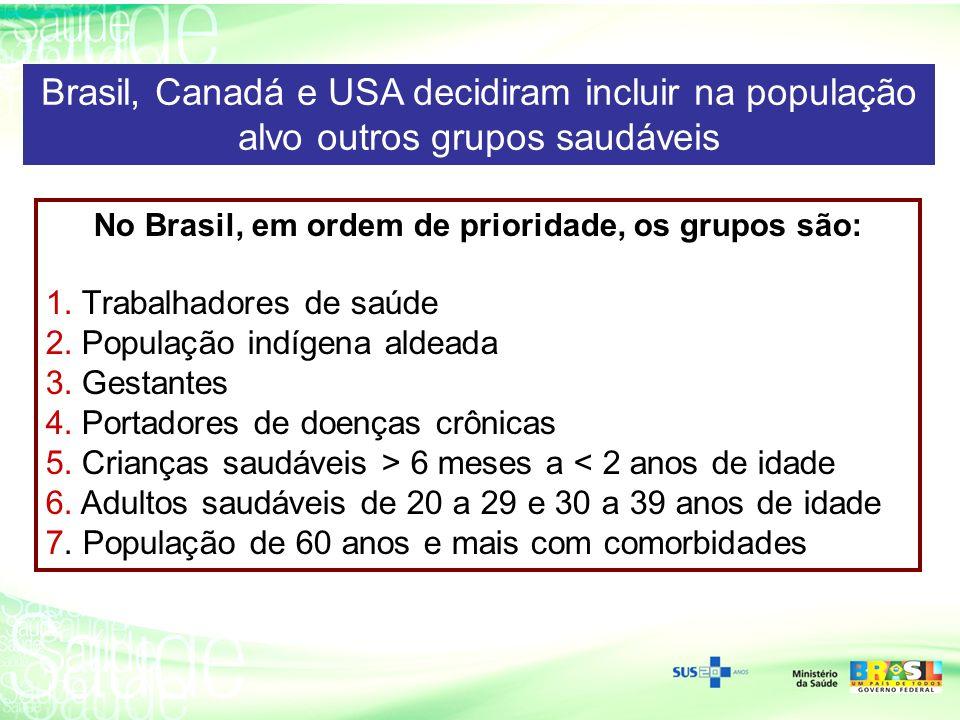No Brasil, em ordem de prioridade, os grupos são: