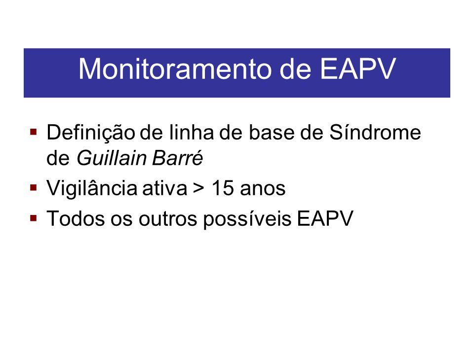 Monitoramento de EAPV Definição de linha de base de Síndrome de Guillain Barré. Vigilância ativa > 15 anos.