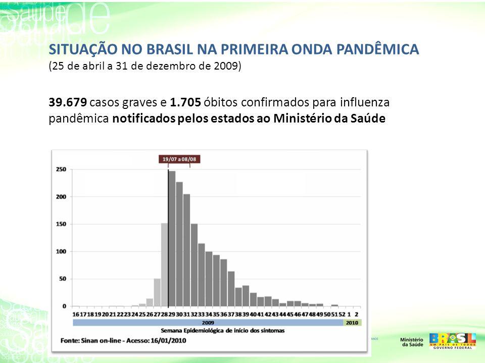 SITUAÇÃO NO BRASIL NA PRIMEIRA ONDA PANDÊMICA