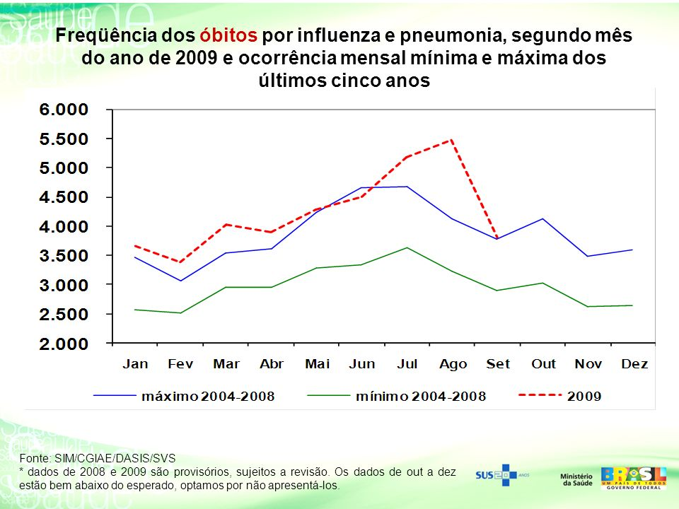 Freqüência dos óbitos por influenza e pneumonia, segundo mês do ano de 2009 e ocorrência mensal mínima e máxima dos últimos cinco anos