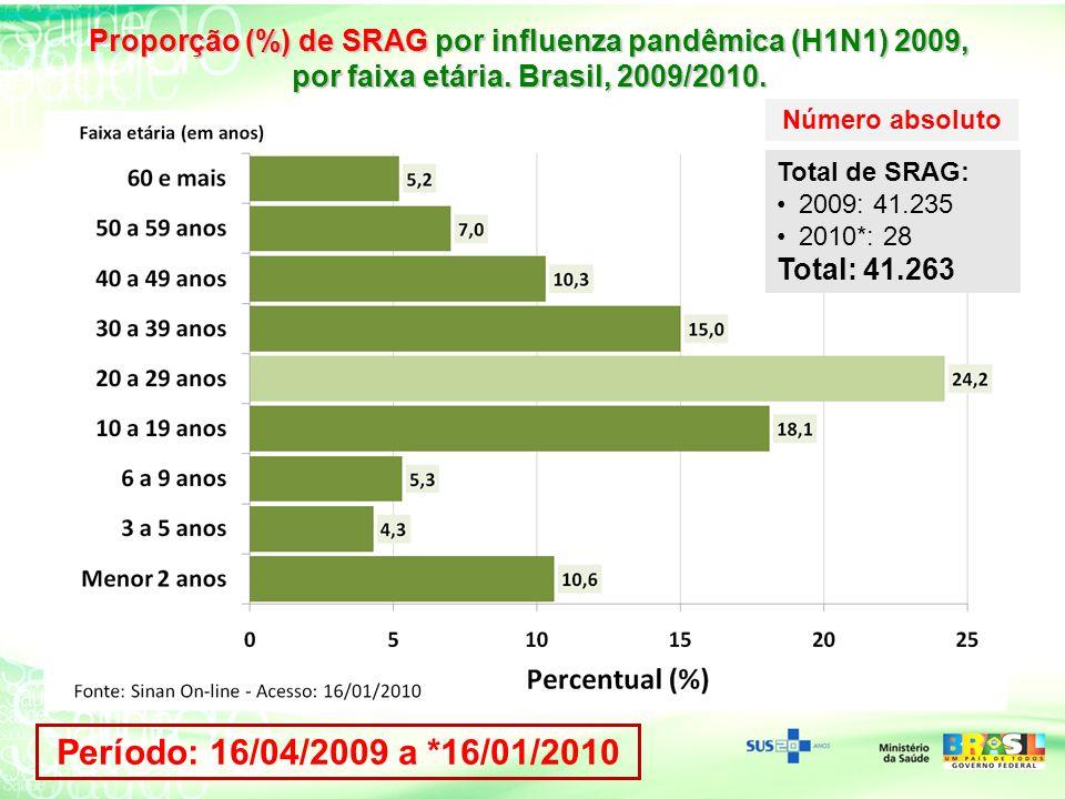 Proporção (%) de SRAG por influenza pandêmica (H1N1) 2009,