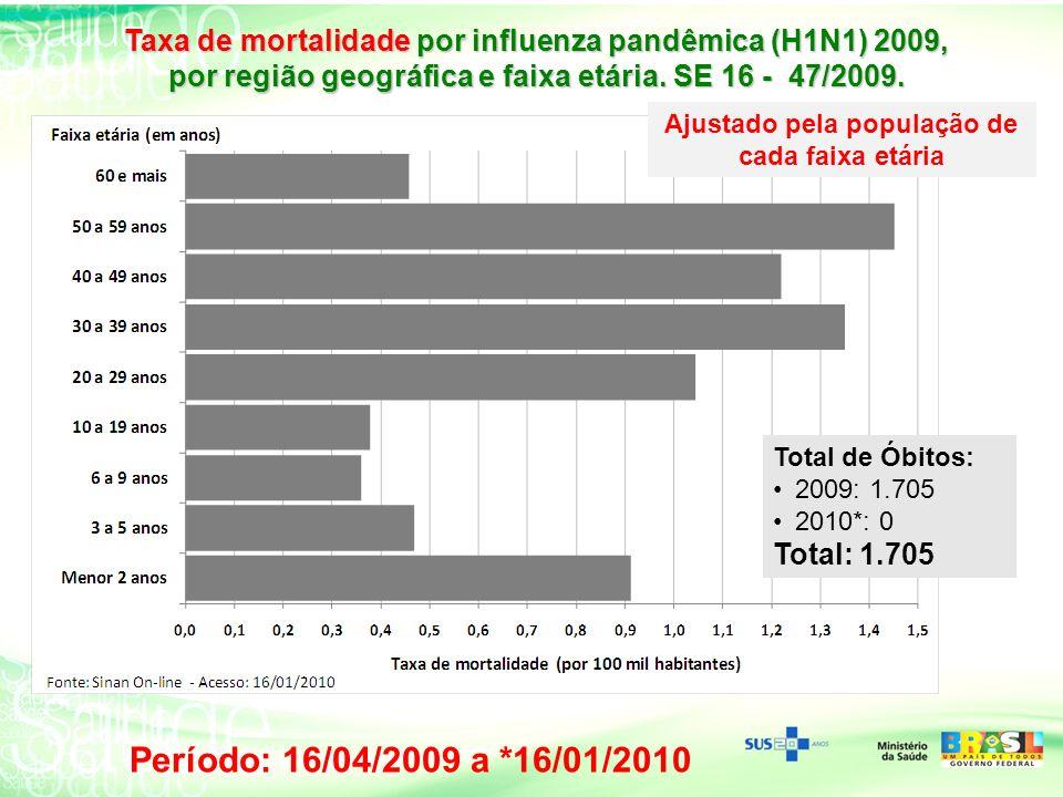 Taxa de mortalidade por influenza pandêmica (H1N1) 2009,