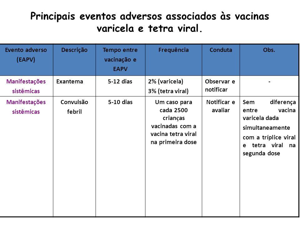 Principais eventos adversos associados às vacinas