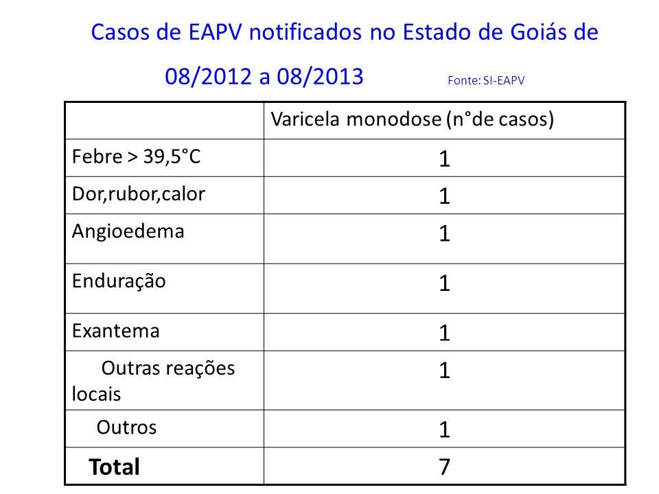 Casos de EAPV notificados no Estado de Goiás de 08/2012 a 08/2013 Fonte: SI-EAPV