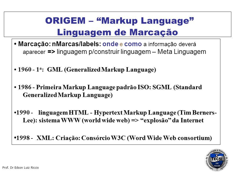 ORIGEM – Markup Language Linguagem de Marcação