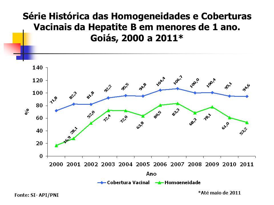 Série Histórica das Homogeneidades e Coberturas Vacinais da Hepatite B em menores de 1 ano. Goiás, 2000 a 2011*