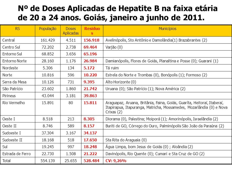 Nº de Doses Aplicadas de Hepatite B na faixa etária de 20 a 24 anos
