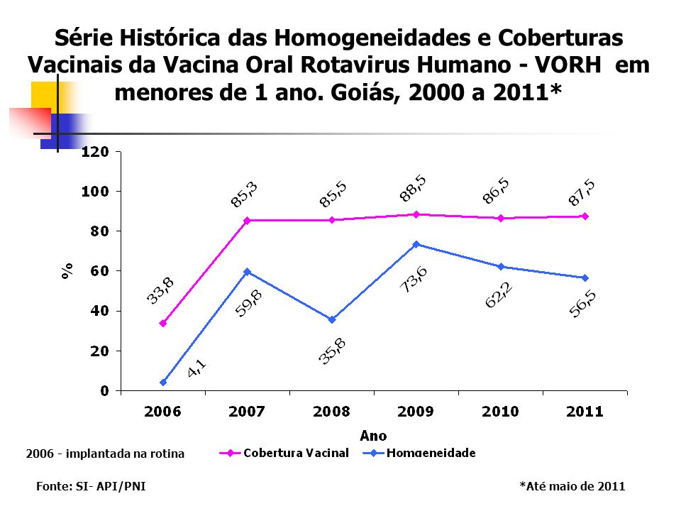 Série Histórica das Homogeneidades e Coberturas Vacinais da Vacina Oral Rotavirus Humano - VORH em menores de 1 ano. Goiás, 2000 a 2011*
