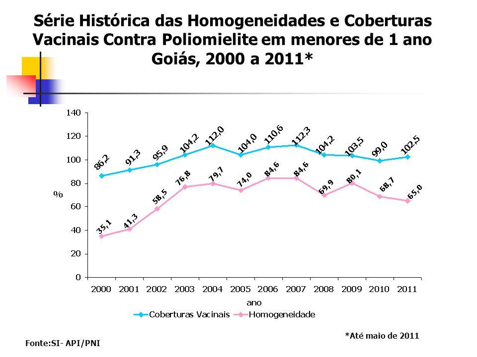 Série Histórica das Homogeneidades e Coberturas Vacinais Contra Poliomielite em menores de 1 ano Goiás, 2000 a 2011*