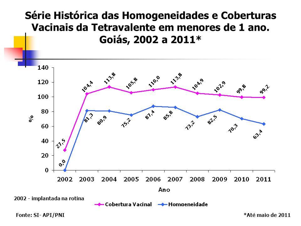 Série Histórica das Homogeneidades e Coberturas Vacinais da Tetravalente em menores de 1 ano. Goiás, 2002 a 2011*