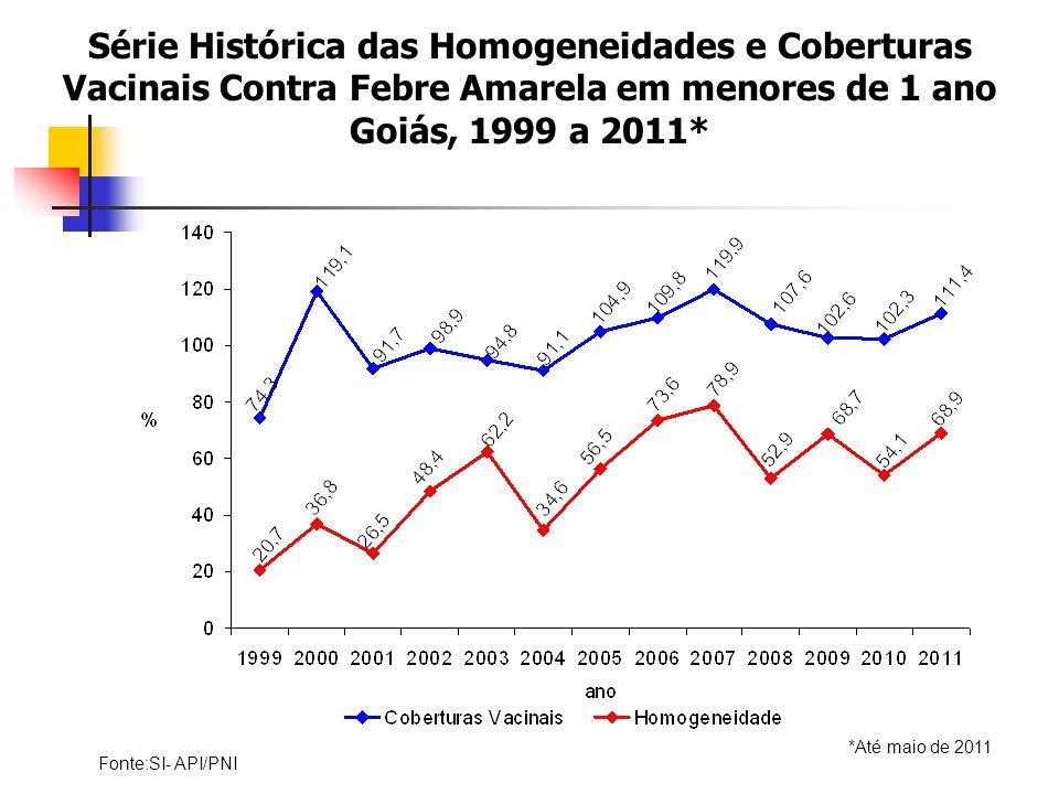 Série Histórica das Homogeneidades e Coberturas Vacinais Contra Febre Amarela em menores de 1 ano Goiás, 1999 a 2011*