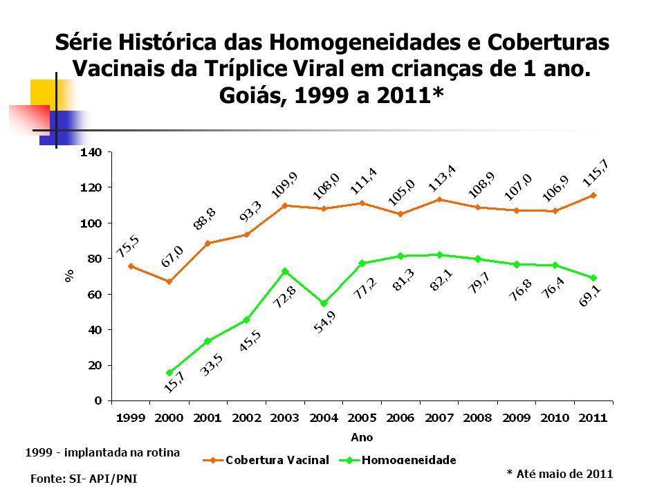 Série Histórica das Homogeneidades e Coberturas Vacinais da Tríplice Viral em crianças de 1 ano. Goiás, 1999 a 2011*