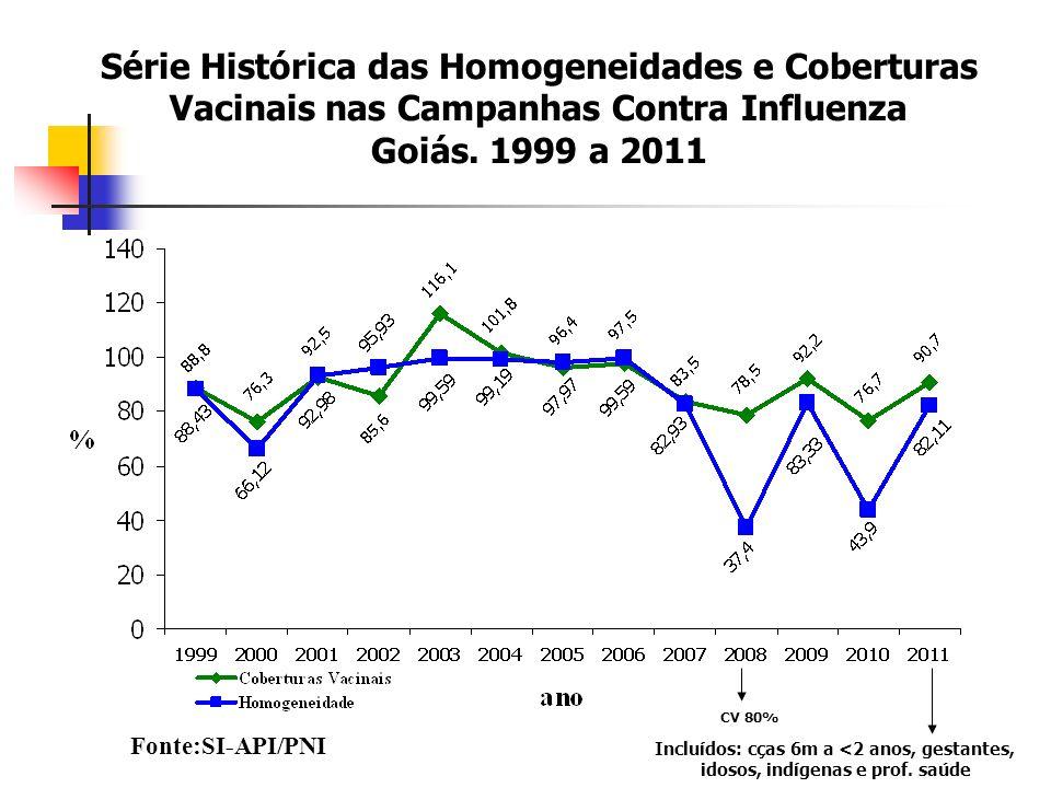 Série Histórica das Homogeneidades e Coberturas Vacinais nas Campanhas Contra Influenza Goiás. 1999 a 2011