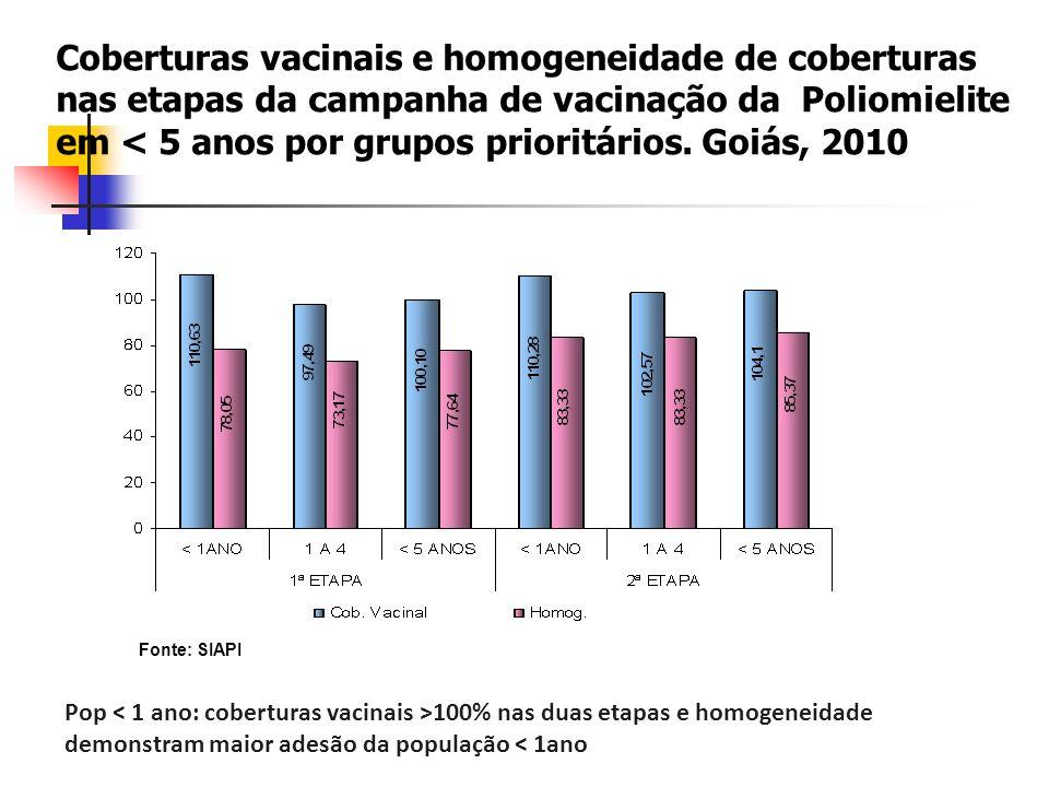 Coberturas vacinais e homogeneidade de coberturas nas etapas da campanha de vacinação da Poliomielite em < 5 anos por grupos prioritários. Goiás, 2010