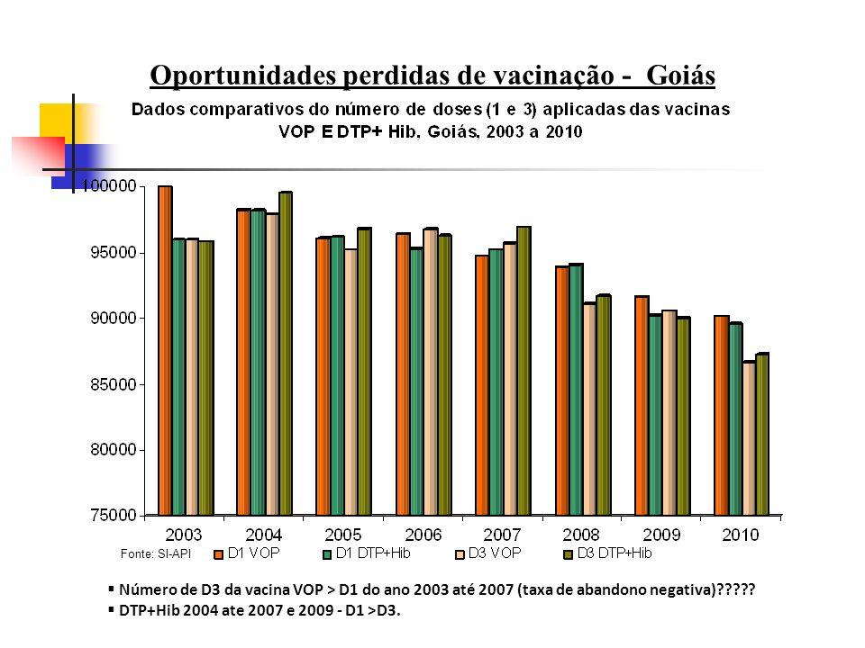 Oportunidades perdidas de vacinação - Goiás