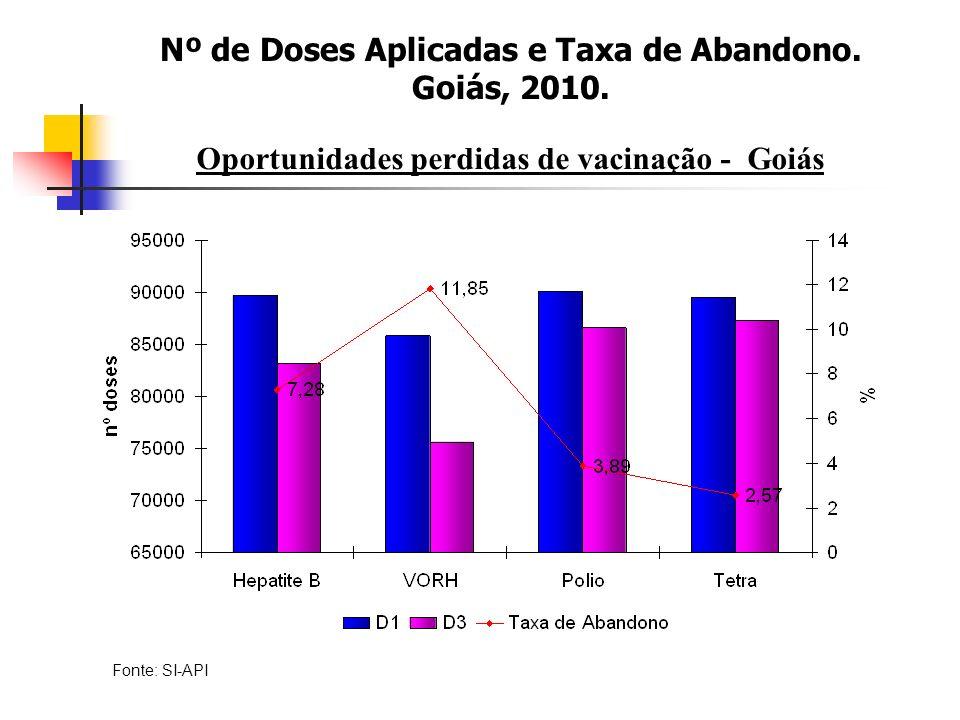 Nº de Doses Aplicadas e Taxa de Abandono. Goiás, 2010.
