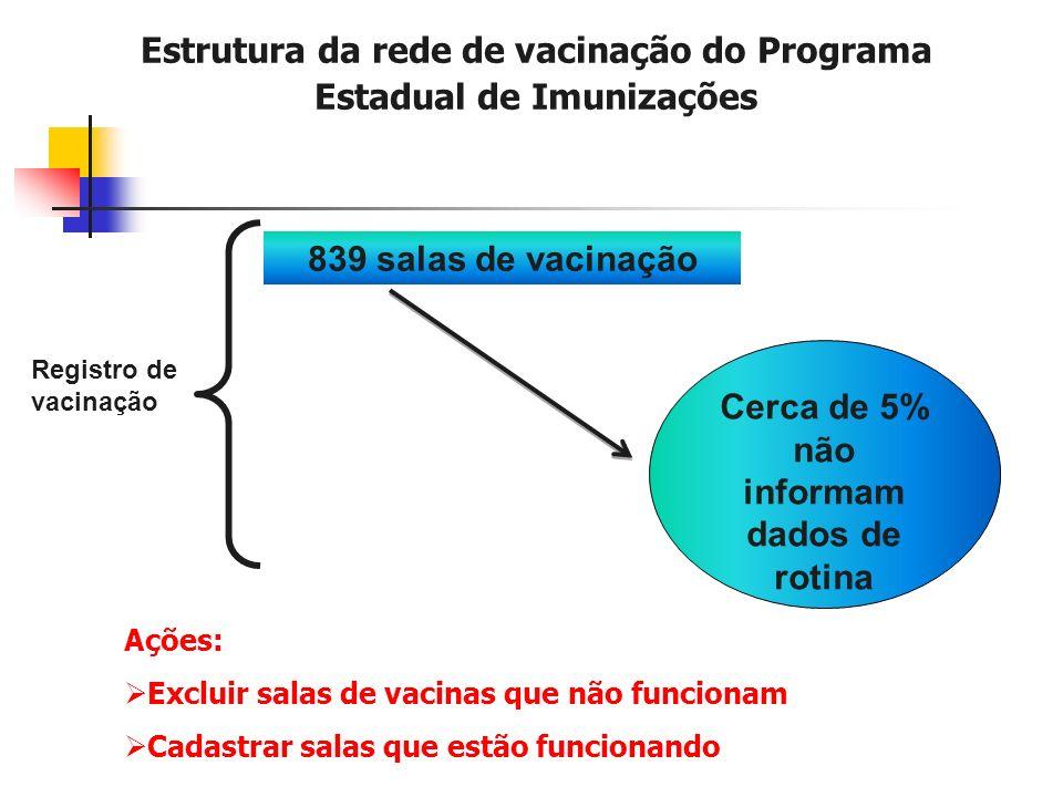 Estrutura da rede de vacinação do Programa Estadual de Imunizações