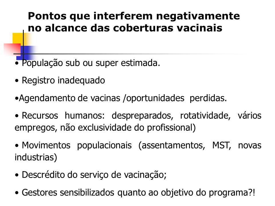 Pontos que interferem negativamente no alcance das coberturas vacinais