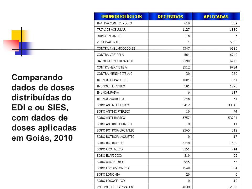 IMUNOBIOLÍGICOS RECEBIDOS. APLICADAS. INATIVA CONTRA POLIO. 610. 889. TRIPLICE ACELULAR. 1127.
