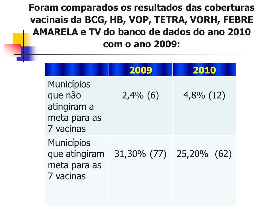 Municípios que não atingiram a meta para as 7 vacinas 2,4% (6)