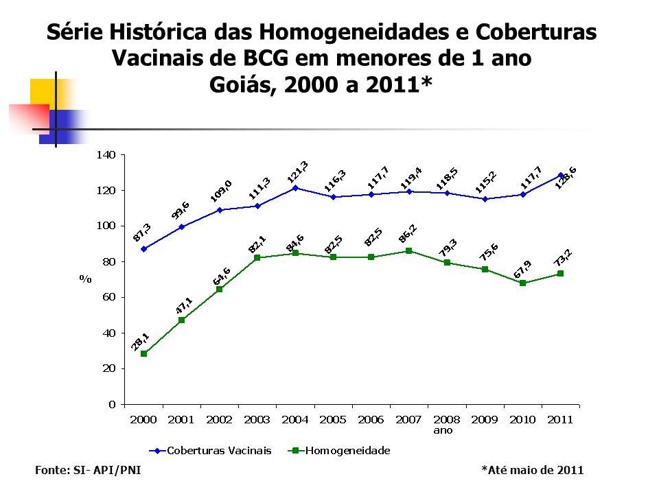 Série Histórica das Homogeneidades e Coberturas Vacinais de BCG em menores de 1 ano Goiás, 2000 a 2011*