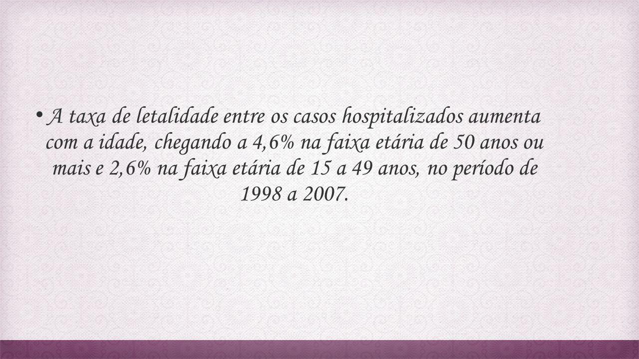 A taxa de letalidade entre os casos hospitalizados aumenta com a idade, chegando a 4,6% na faixa etária de 50 anos ou mais e 2,6% na faixa etária de 15 a 49 anos, no período de 1998 a 2007.