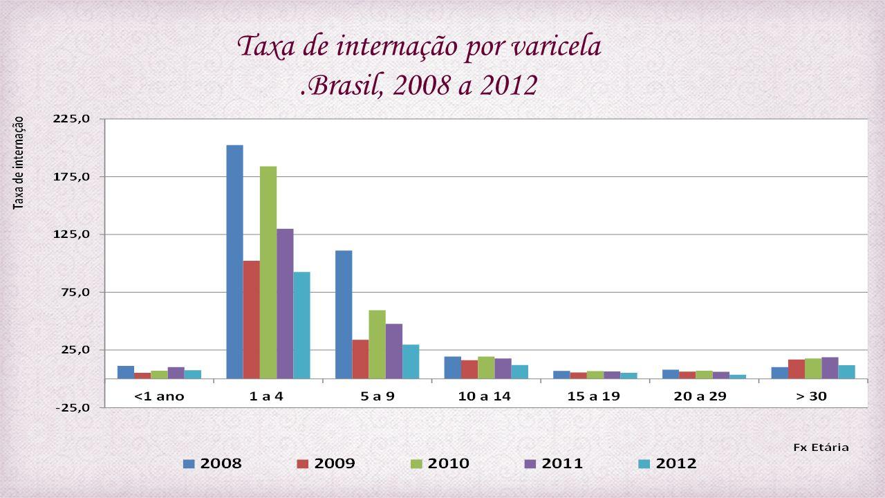 Taxa de internação por varicela .Brasil, 2008 a 2012