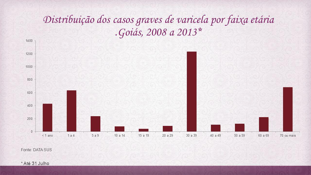 Distribuição dos casos graves de varicela por faixa etária