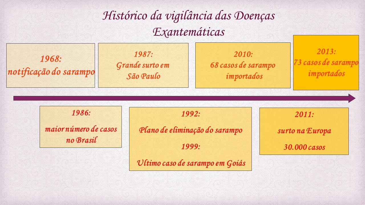 Histórico da vigilância das Doenças Exantemáticas