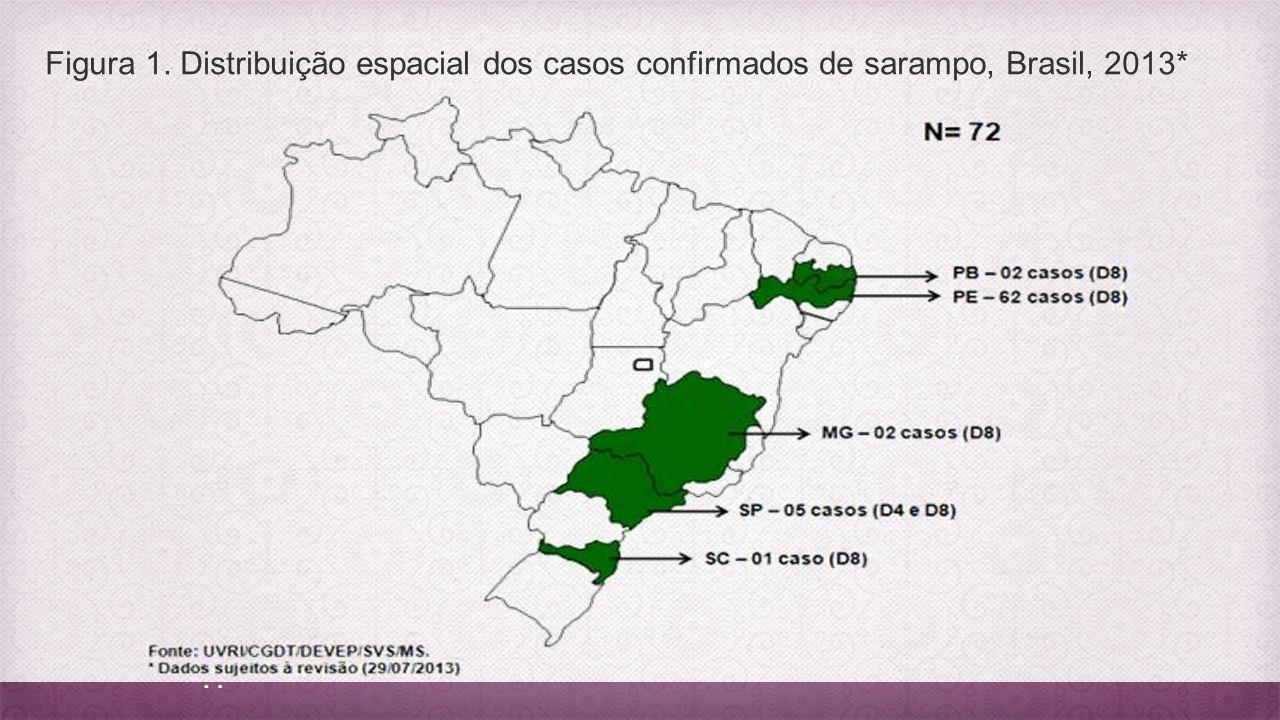 Figura 1. Distribuição espacial dos casos confirmados de sarampo, Brasil, 2013*
