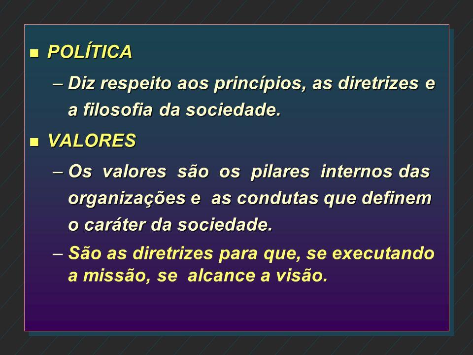 POLÍTICA Diz respeito aos princípios, as diretrizes e a filosofia da sociedade. VALORES.