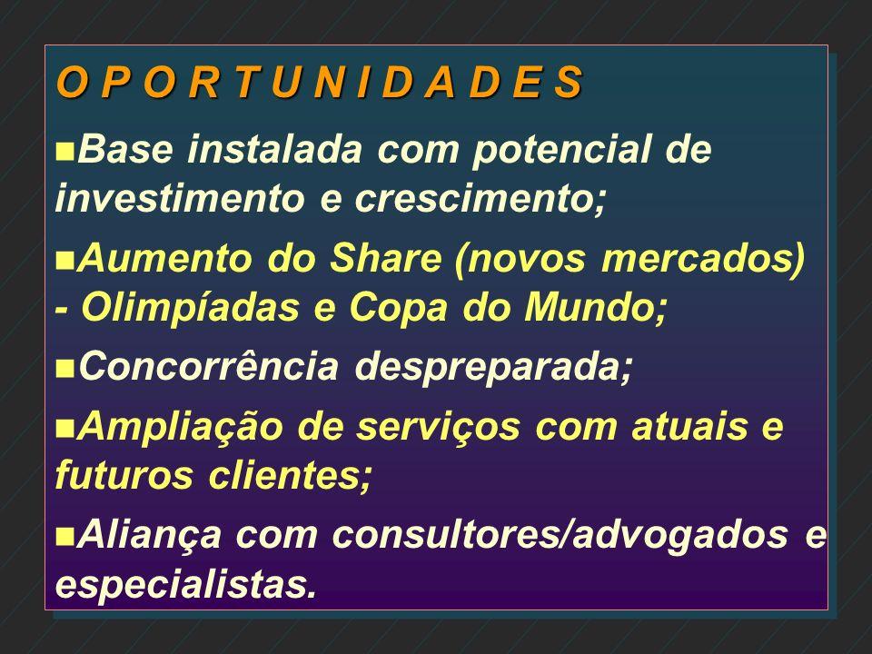 O P O R T U N I D A D E SBase instalada com potencial de investimento e crescimento; Aumento do Share (novos mercados) - Olimpíadas e Copa do Mundo;