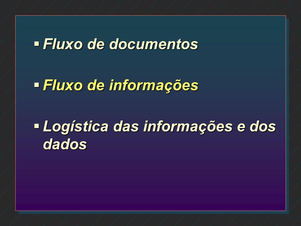 Fluxo de documentos Fluxo de informações Logística das informações e dos dados