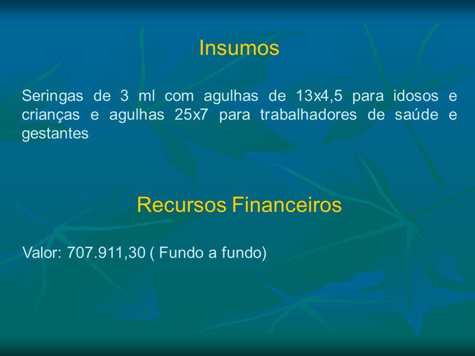 Insumos Recursos Financeiros