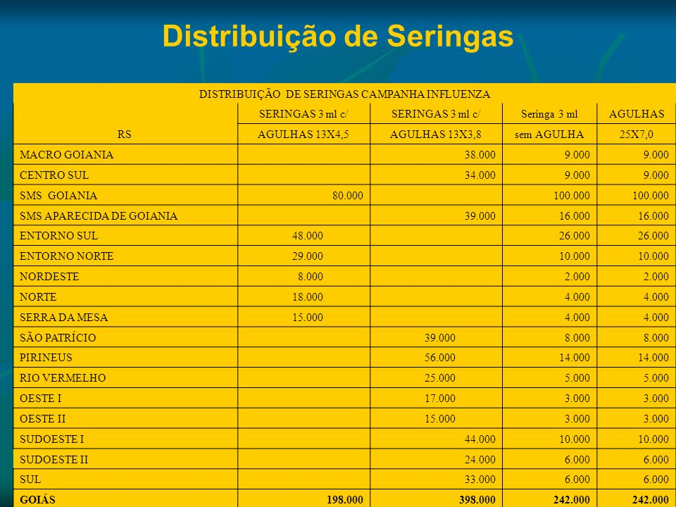 Distribuição de Seringas