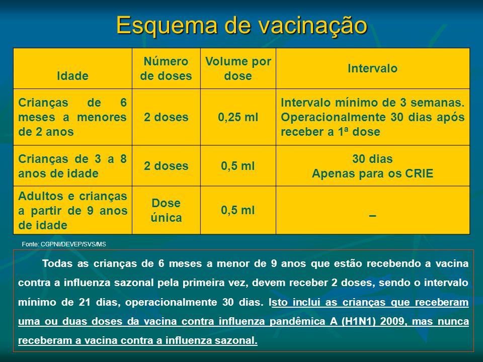 Esquema de vacinação Idade Número de doses Volume por dose Intervalo