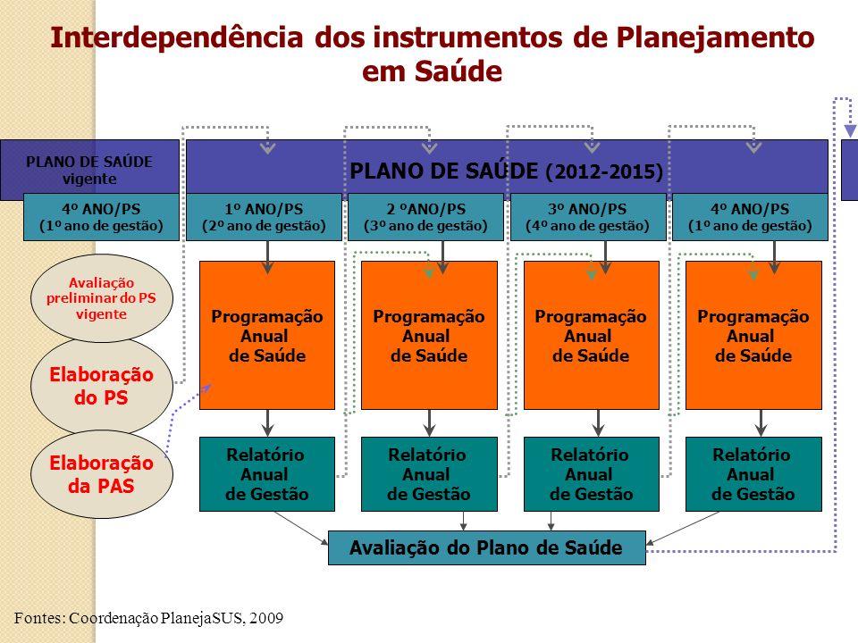 Interdependência dos instrumentos de Planejamento em Saúde