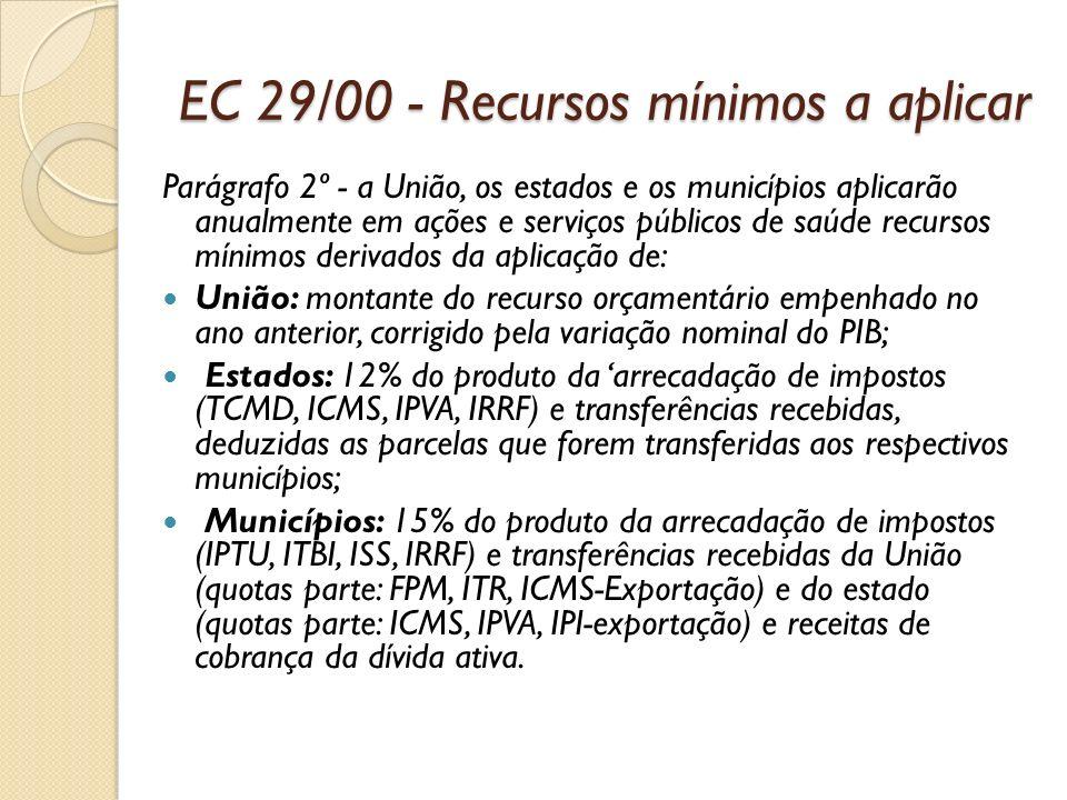 EC 29/00 - Recursos mínimos a aplicar