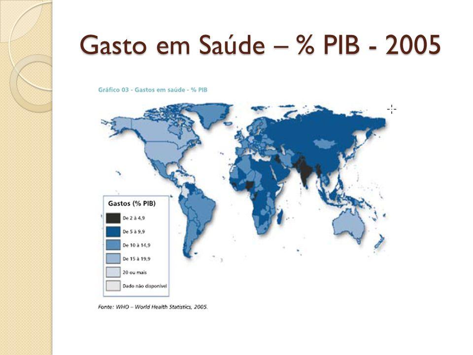 Gasto em Saúde – % PIB - 2005