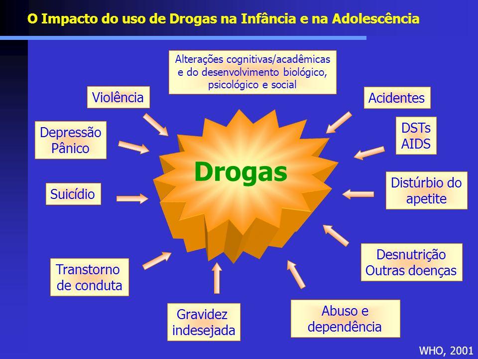 O Impacto do uso de Drogas na Infância e na Adolescência