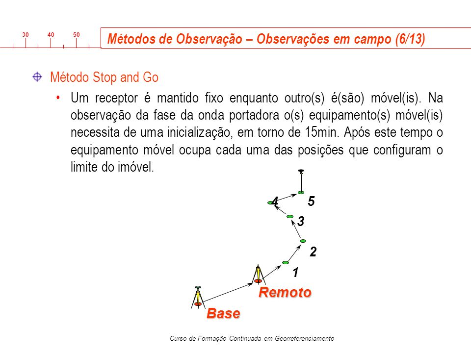 Métodos de Observação – Observações em campo (6/13)